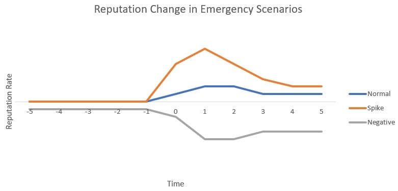 Example of changes to personal reputation due to emergencies