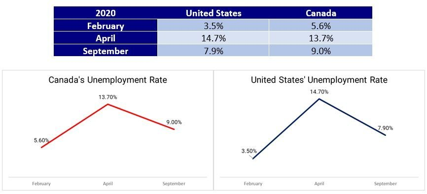 Unemployment rate numbers in US and CAD during COVID-19