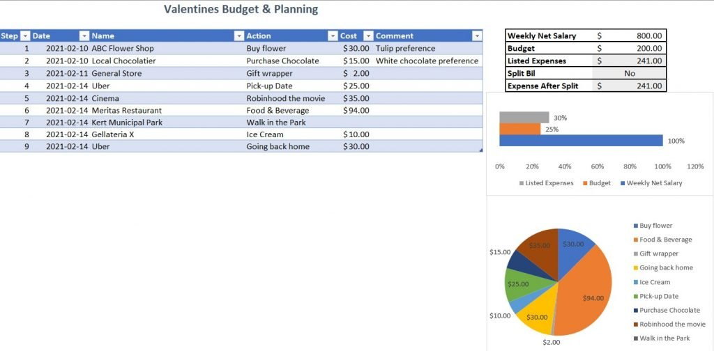 Valentines Day budget and planner overview